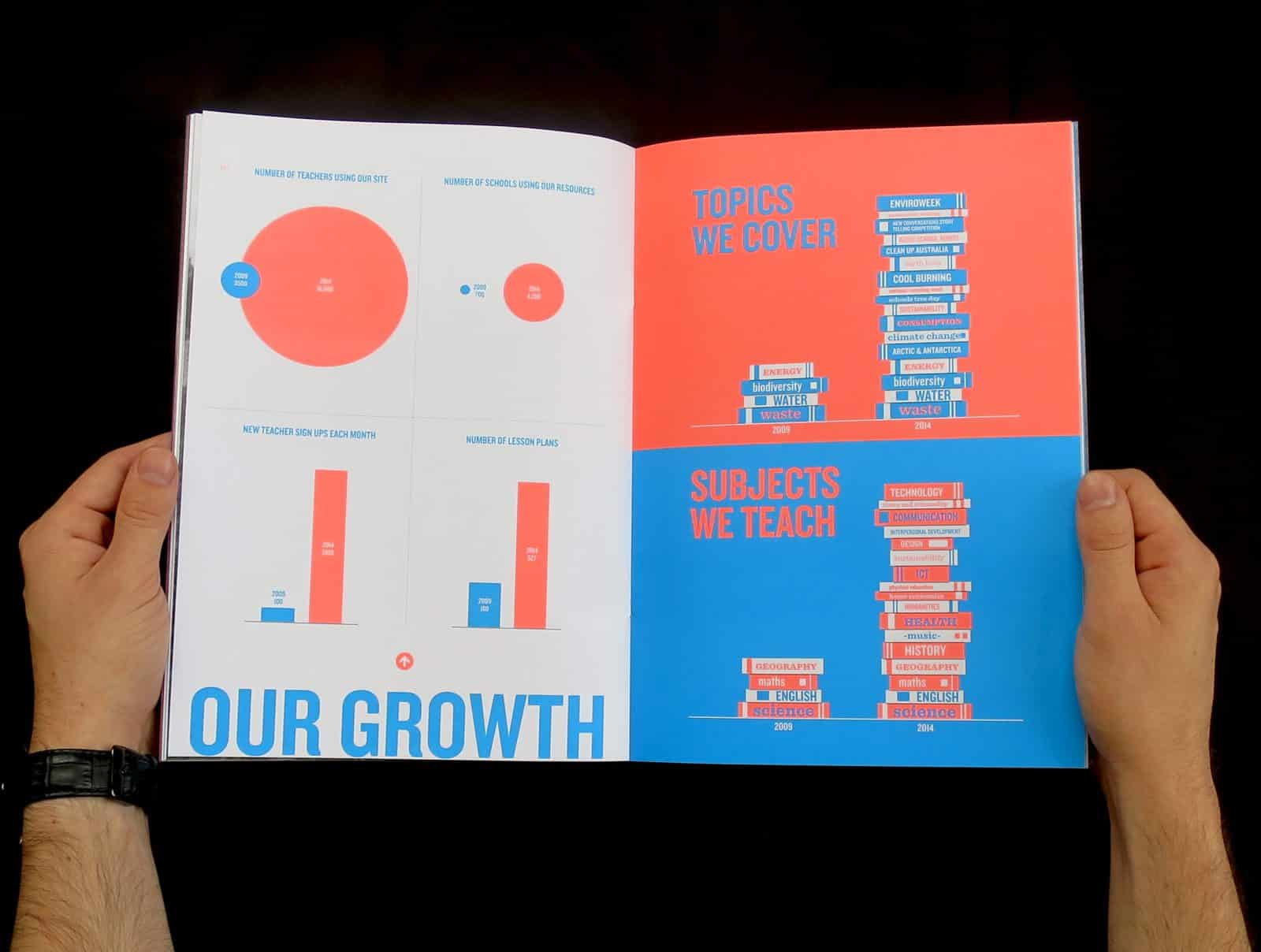 Cool Australia 2014 annual report cover our growth