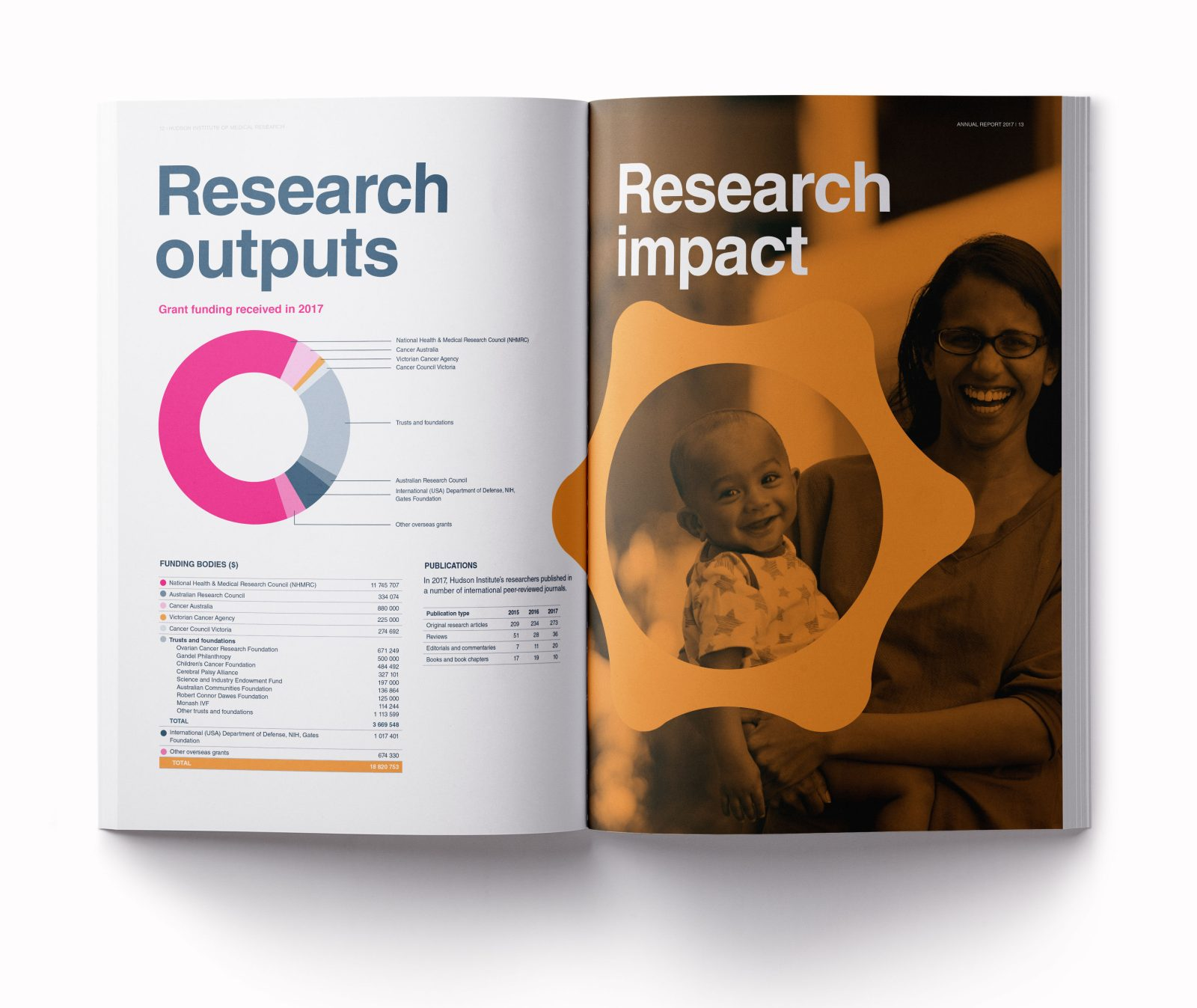 Hudson Institure annual report research outputsspread