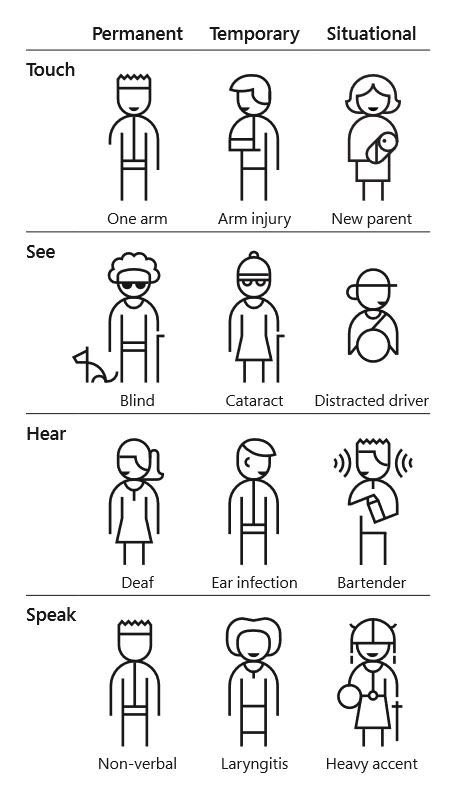 MS inclusive accessibility illustration